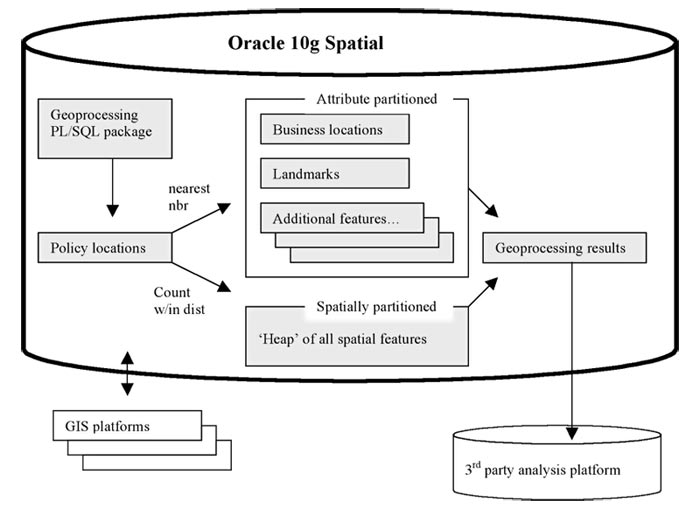 Flow diagram of geoprocessing that correlates policy locations with locations of businesses, landmarks, and other features, as well as non-spatial data