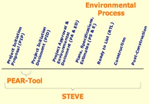 Caltrans PEAR-STEVE Systems Evaluation