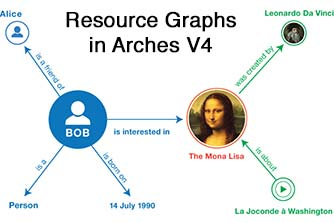 Resource Graphs in Arches v4  Cultural Heritage Software